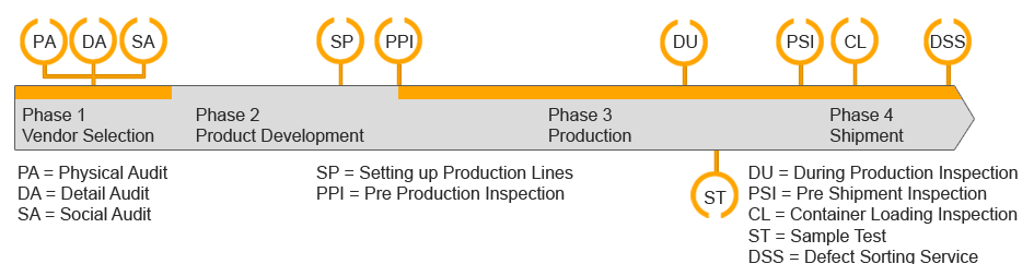 Inspection Services Process and work Flow